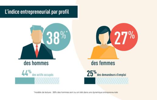 Agence France Entrepreneur – vidéo Données Infographie